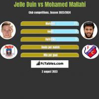 Jelle Duin vs Mohamed Mallahi h2h player stats