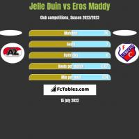 Jelle Duin vs Eros Maddy h2h player stats
