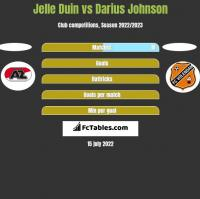 Jelle Duin vs Darius Johnson h2h player stats