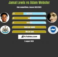 Jamal Lewis vs Adam Webster h2h player stats