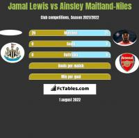 Jamal Lewis vs Ainsley Maitland-Niles h2h player stats