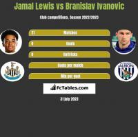 Jamal Lewis vs Branislav Ivanovic h2h player stats