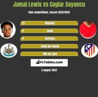 Jamal Lewis vs Caglar Soyuncu h2h player stats