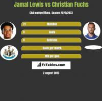 Jamal Lewis vs Christian Fuchs h2h player stats
