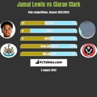 Jamal Lewis vs Ciaran Clark h2h player stats