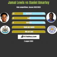 Jamal Lewis vs Daniel Amartey h2h player stats
