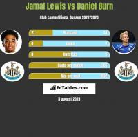 Jamal Lewis vs Daniel Burn h2h player stats
