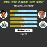 Jamal Lewis vs Fabian Lukas Schaer h2h player stats