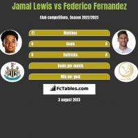 Jamal Lewis vs Federico Fernandez h2h player stats