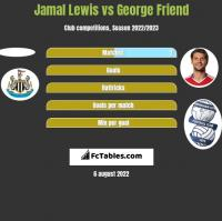 Jamal Lewis vs George Friend h2h player stats