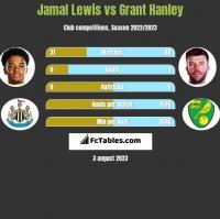 Jamal Lewis vs Grant Hanley h2h player stats