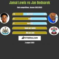 Jamal Lewis vs Jan Bednarek h2h player stats