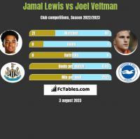 Jamal Lewis vs Joel Veltman h2h player stats