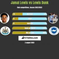 Jamal Lewis vs Lewis Dunk h2h player stats