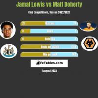 Jamal Lewis vs Matt Doherty h2h player stats
