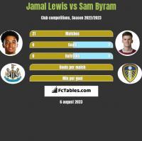 Jamal Lewis vs Sam Byram h2h player stats