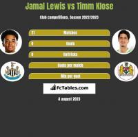 Jamal Lewis vs Timm Klose h2h player stats