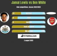 Jamal Lewis vs Ben White h2h player stats