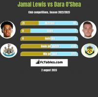 Jamal Lewis vs Dara O'Shea h2h player stats