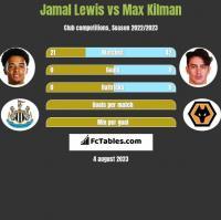 Jamal Lewis vs Max Kilman h2h player stats