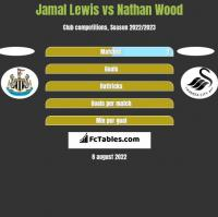 Jamal Lewis vs Nathan Wood h2h player stats