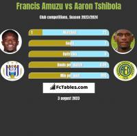 Francis Amuzu vs Aaron Tshibola h2h player stats