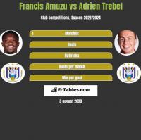 Francis Amuzu vs Adrien Trebel h2h player stats