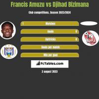 Francis Amuzu vs Djihad Bizimana h2h player stats