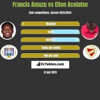 Francis Amuzu vs Elton Acolatse h2h player stats