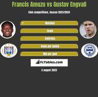 Francis Amuzu vs Gustav Engvall h2h player stats