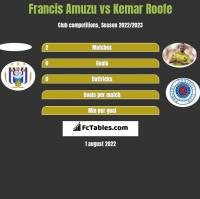 Francis Amuzu vs Kemar Roofe h2h player stats