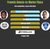 Francis Amuzu vs Marko Pjaca h2h player stats