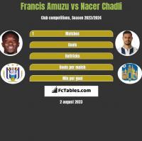 Francis Amuzu vs Nacer Chadli h2h player stats