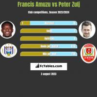 Francis Amuzu vs Peter Zulj h2h player stats
