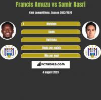 Francis Amuzu vs Samir Nasri h2h player stats