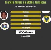 Francis Amuzu vs Wolke Janssens h2h player stats