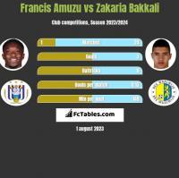 Francis Amuzu vs Zakaria Bakkali h2h player stats