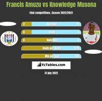 Francis Amuzu vs Knowledge Musona h2h player stats
