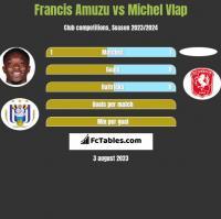 Francis Amuzu vs Michel Vlap h2h player stats