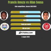 Francis Amuzu vs Allan Sousa h2h player stats