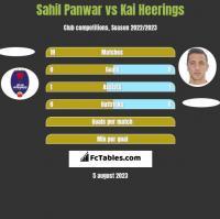 Sahil Panwar vs Kai Heerings h2h player stats