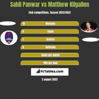 Sahil Panwar vs Matthew Kilgallon h2h player stats