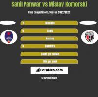 Sahil Panwar vs Mislav Komorski h2h player stats