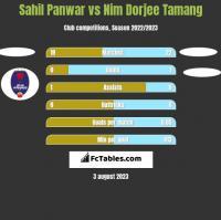 Sahil Panwar vs Nim Dorjee Tamang h2h player stats