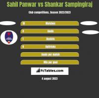Sahil Panwar vs Shankar Sampingiraj h2h player stats