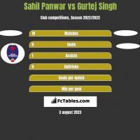 Sahil Panwar vs Gurtej Singh h2h player stats