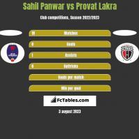 Sahil Panwar vs Provat Lakra h2h player stats