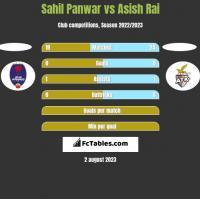 Sahil Panwar vs Asish Rai h2h player stats