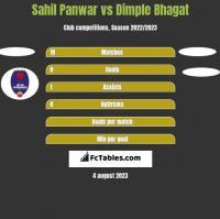 Sahil Panwar vs Dimple Bhagat h2h player stats