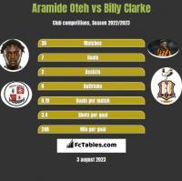 Aramide Oteh vs Billy Clarke h2h player stats